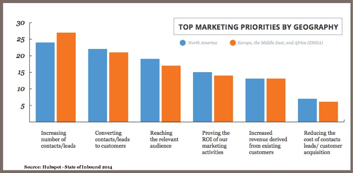 Content Marketing Priorities US vs EMEA