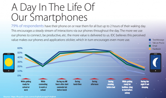 IDC-Mobile Phones are always in reach