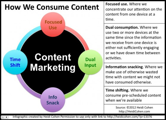 Content Marketing- 4 Types of Consumption - INFOGRAPHIC by Heidi Cohen