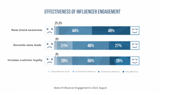 Influencer Relations Marketing- Effectiveness Measured