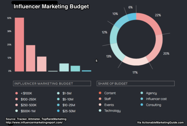 Influencer Relations Marketing Budget Chart-2017