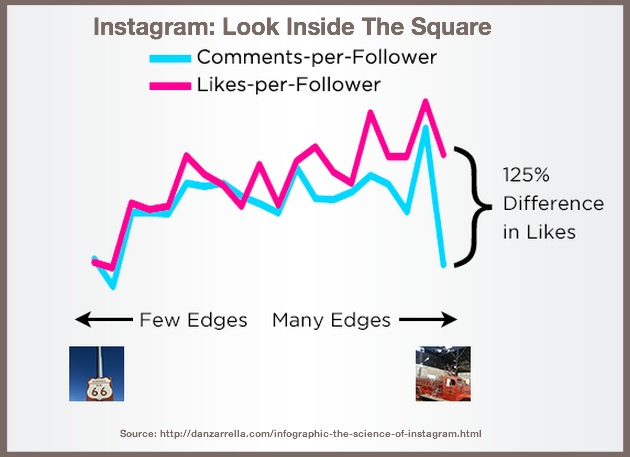 Instagram-2014-Image Business- Dan Zarrella