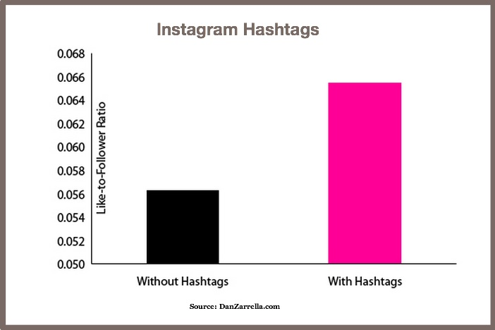 Instagram User Generated Content Hashtags