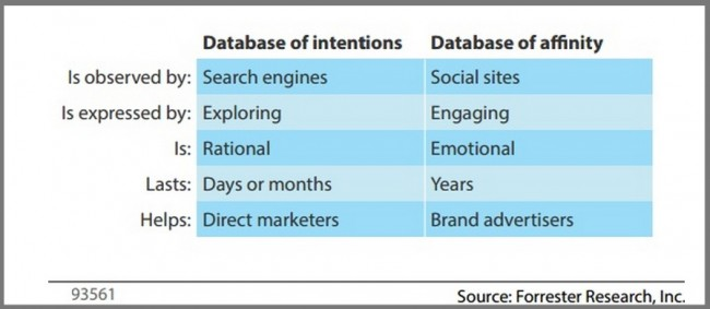 Intention vs Affinity Chart- Forrester-2013