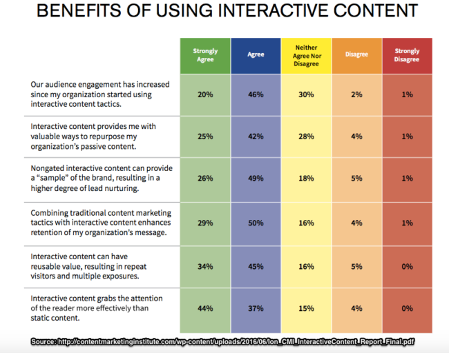 Interactive Content Benefits Comparison-Ion and Content Marketing Institute -2016-Chart