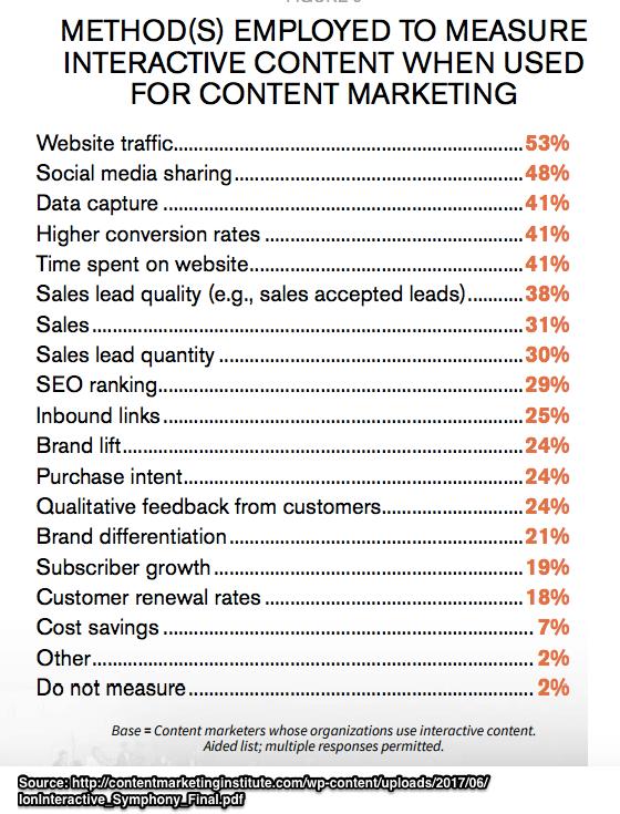 Interactive Content Marketing Metrics