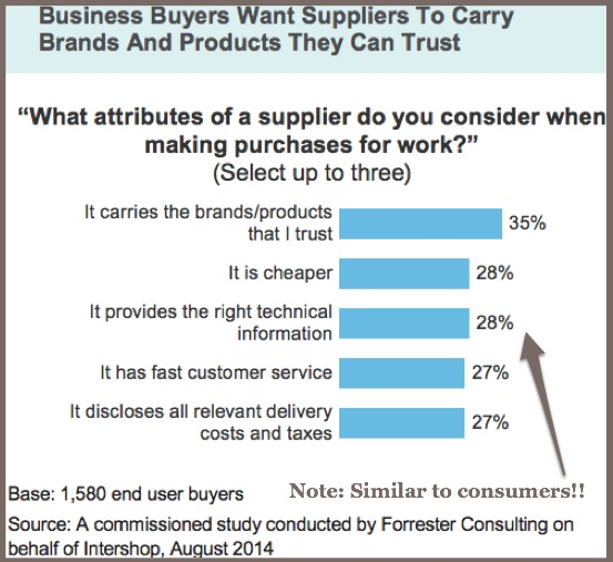 Intershop-2015 B2B Buyer-Supplier Attributes-1