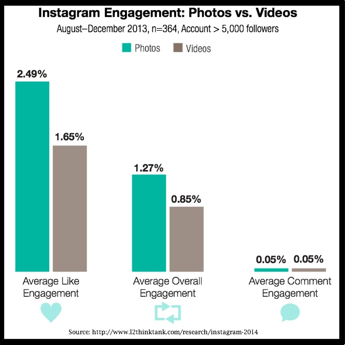research based instagram marketing tips- video vs photo