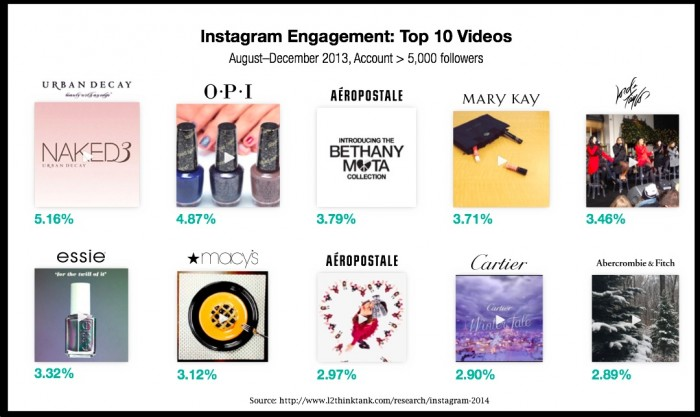 L2-Intelligencet-Instagram-2014-top 10 videos