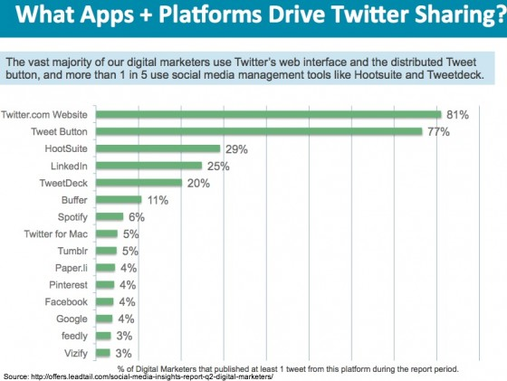 Twitter apps used by marketers 2013