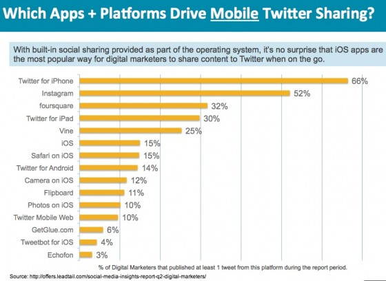 Mobile apps marketers use  for Twitter 2013