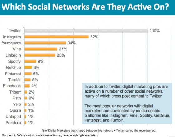 Leadtail-Social-Media-Insights-Q22013-Social Networks
