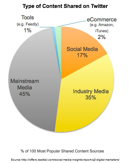 Leadtail-Social-Media-Insights-Q22013-Type of Content Shared