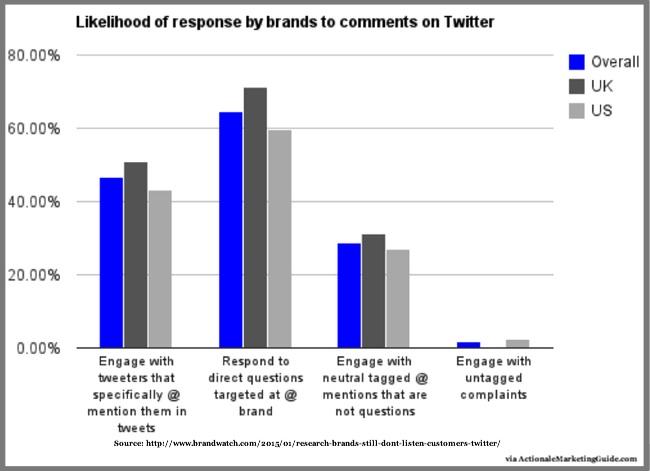 Likelihood of Twitter response- Brandwatch-1