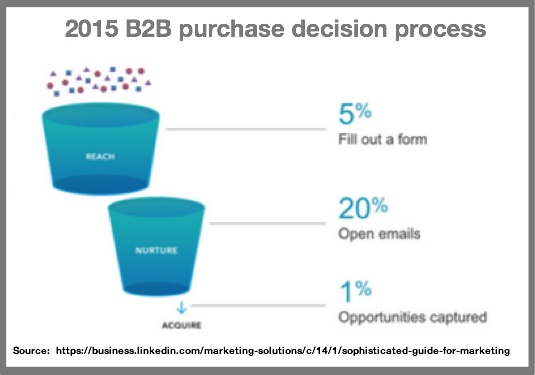 LinkedIn-B2B Purchase Decision Funnel