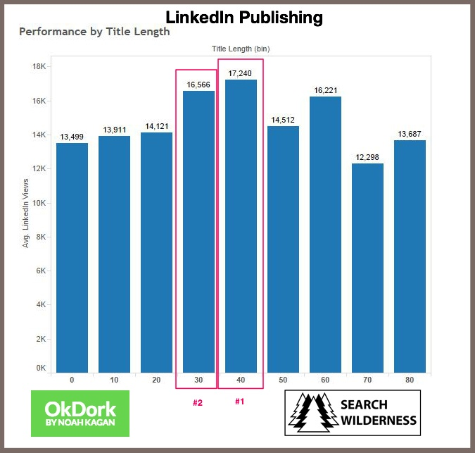 LinkedIn Publishing-Title Length Chart