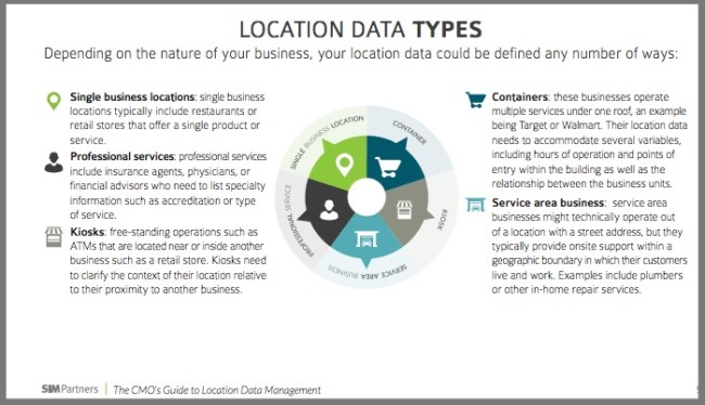Location data types - Graphic