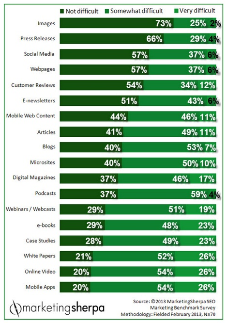 Marketing Research Chart_ Data on content difficulty reveals customer reviews may be overlooked by marketers | MarketingSherpa