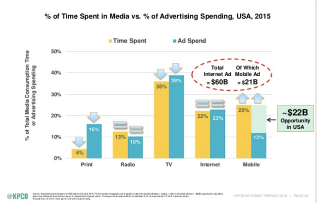 Mary_Meeker_2016_Internet_Trends_Report-Time_Spent_VS_Advertising