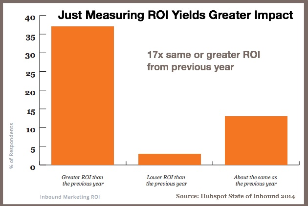 Measure COntent Marketing ROI-Hubspot state of inbound 2014