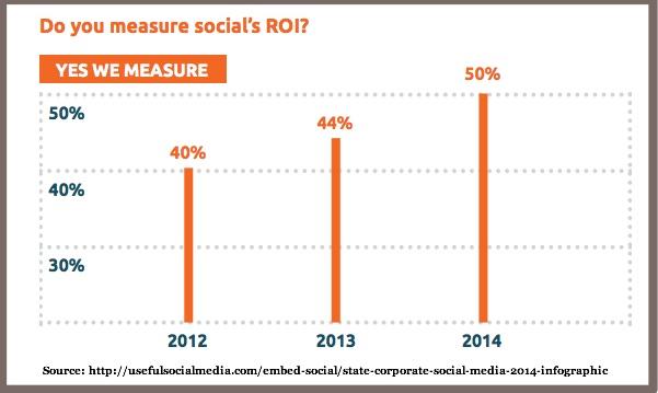 Social Media Facts 2014 Social Media Metrics Facts