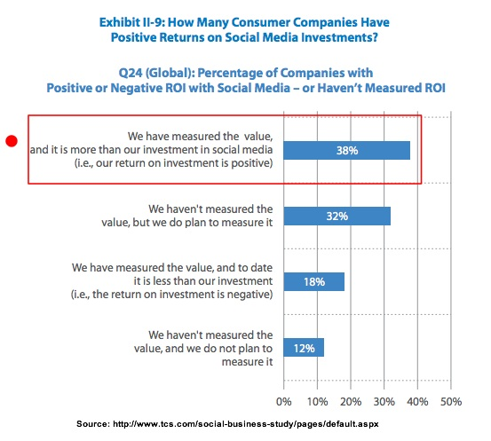 Measure social media ROI-TCS-3Q2013