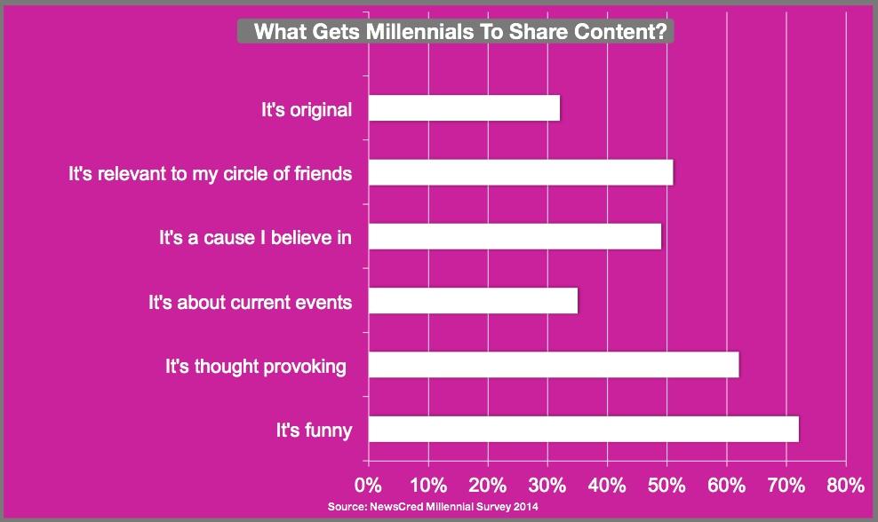 Millennial Content Sharing-2014-Chart-NewsCred-1