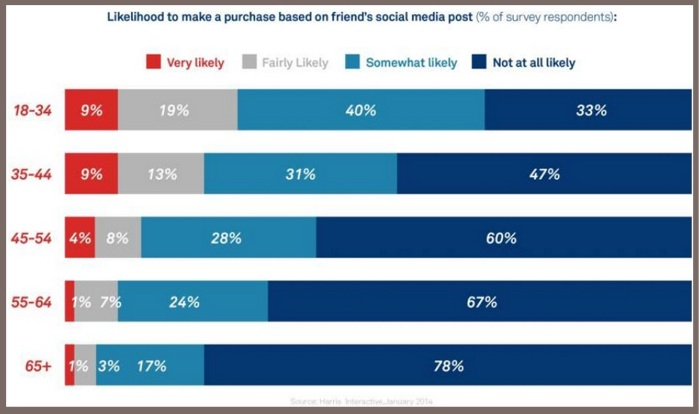 Millennial purchases based on social media post-Harris Research