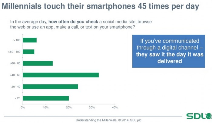 Millennials touch smartphones 45 times daily