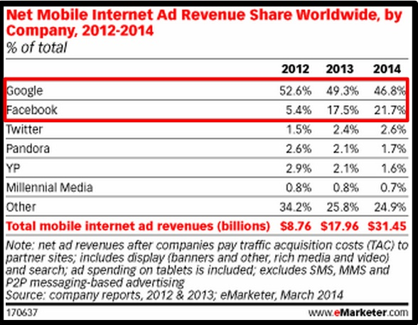2014 Mobile Data- Mobile Ads by Company