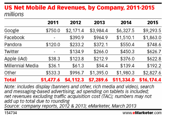 Mobile Ad Revenues - eMarketer