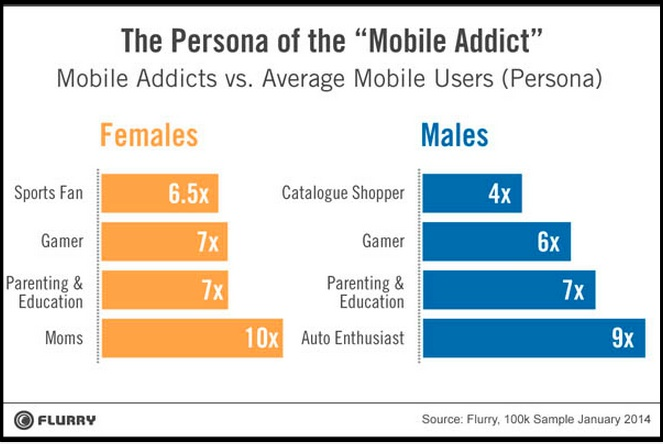 2014 Mobile Data-mobile addict persona