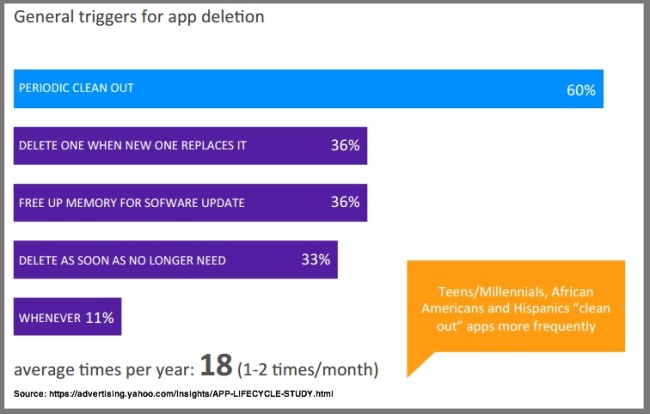 Mobile App Deletion Reasons-Chart- Yahoo Advertising Research-1