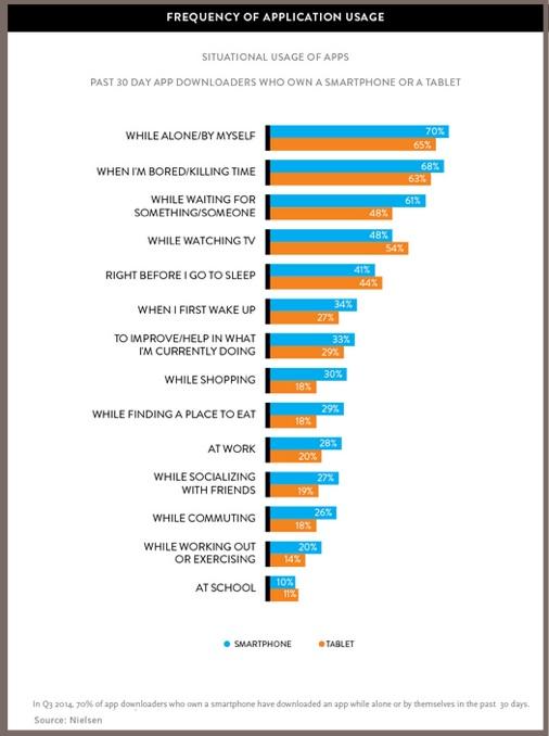Mobile App Usage-2Q2014-Nielsen