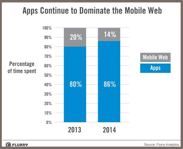 Mobile Apps Dominate - 2014-Flurry-1
