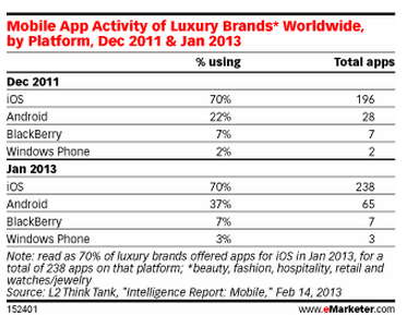 Mobile Apps Increase for Affluent Brands - eMarketer-1