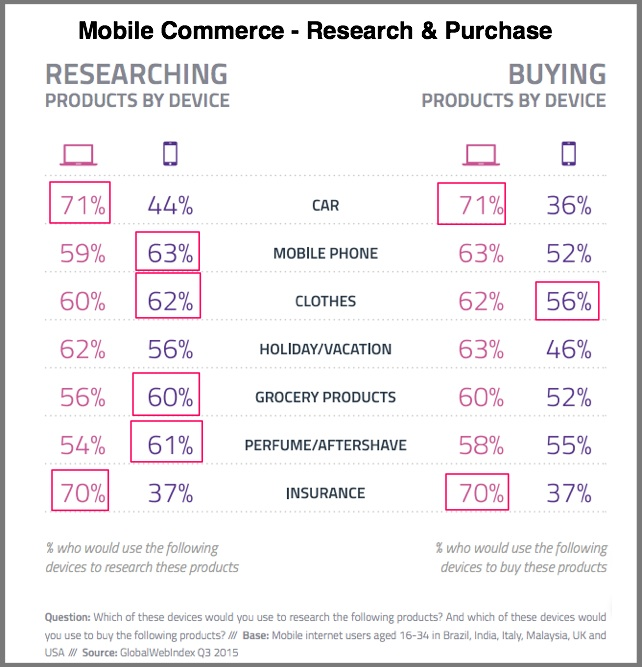 Mobile Commerce - Research vs Purchase chart