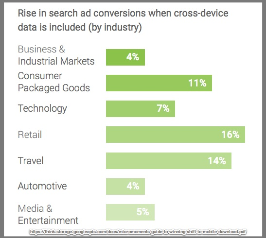 Cross device data improves results - Chart