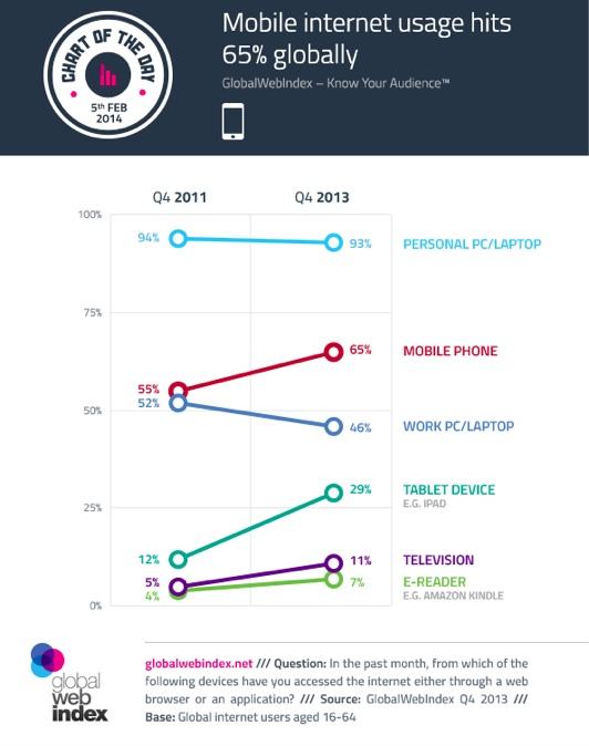 2014 Mobile Data- Global device usage