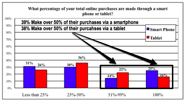 Social Media-Millennials  Shop with mobile