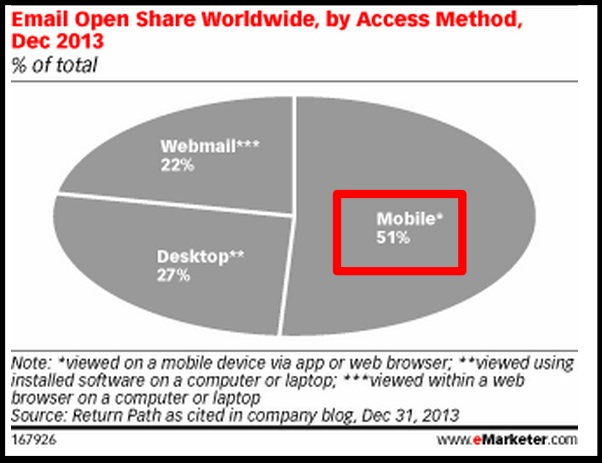 2014 Mobile Data - Mobile Email