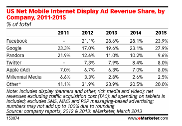 Mobile Internet Display Ad by Share - eMarketer