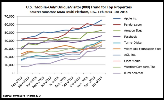 2014 Mobile Data- Media Properties Graph