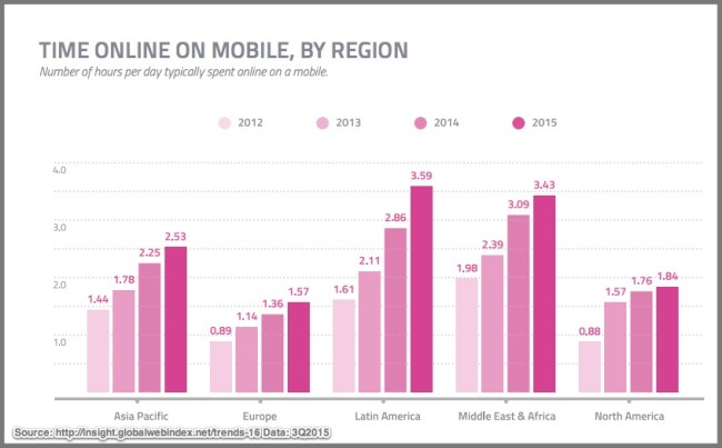 Mobile Time Spent Online By Global Region- Chart-3Q2015