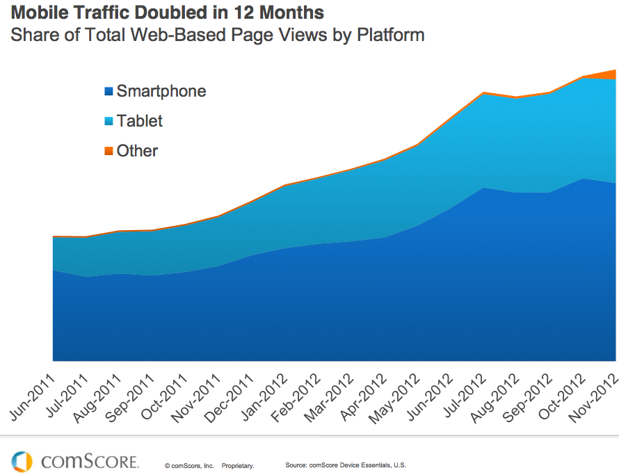 Mobile Traffic 12 month - comscore