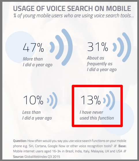 Mobile Voice Search-16-34 year olds-International-Chart-3Q2015-GlobalWebIndex-1