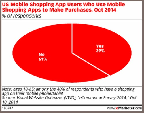 Mobile app shoppers- eMarketer