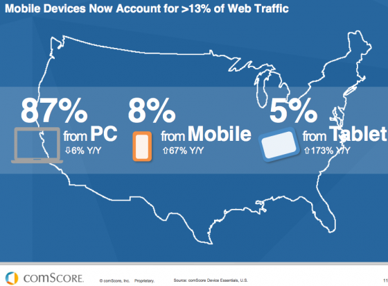 Mobile use Account for over 13 percent of web traffic -comscore-1