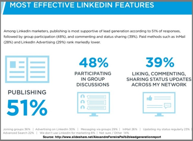 Most Effective B2B Features on LinkedIn - Chart