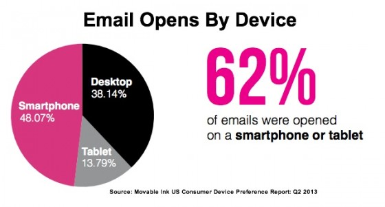 Moveable Ink US -2013-Email Opens By Device